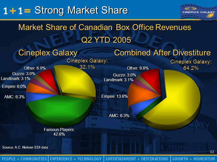 12 Market Share of Canadian Box Office Revenues Q2 YTD 2005 Cineplex Galaxy Combined After Divestiture Market Share of Canadian Box Office Revenues Q2 YTD 2005 Cineplex Galaxy Combined After Divestiture AMC: 6.3% Cineplex Galaxy: 32.1% Famous Players: 42.6% Empire: 6.0% Landmark: 3.1% Guzzo: 3.0% Other: 6.9% Source: A.C.