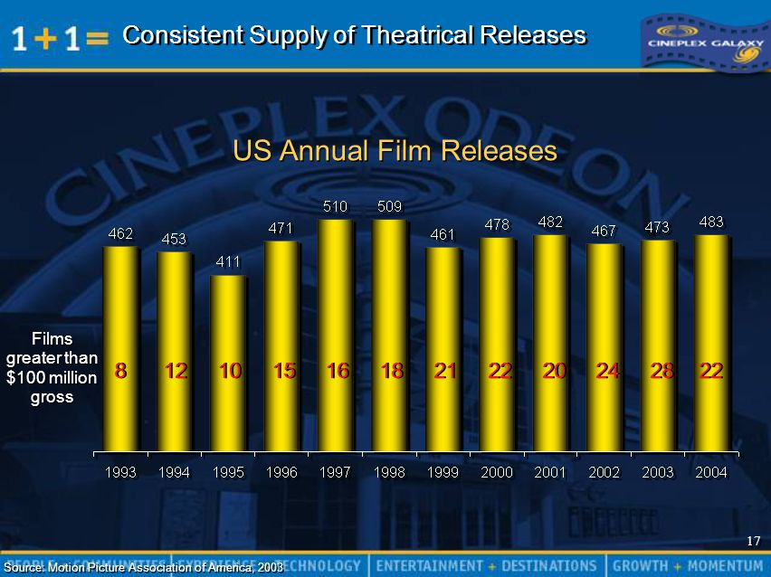 17 8 12 10 15 16 18 21 22 20 24 28 22 Consistent Supply of Theatrical Releases Source: Motion Picture Association of America, 2003 US Annual Film Releases Films greater than $100 million gross