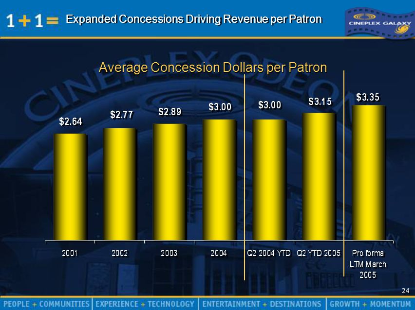 24 Expanded Concessions Driving Revenue per Patron Average Concession Dollars per Patron