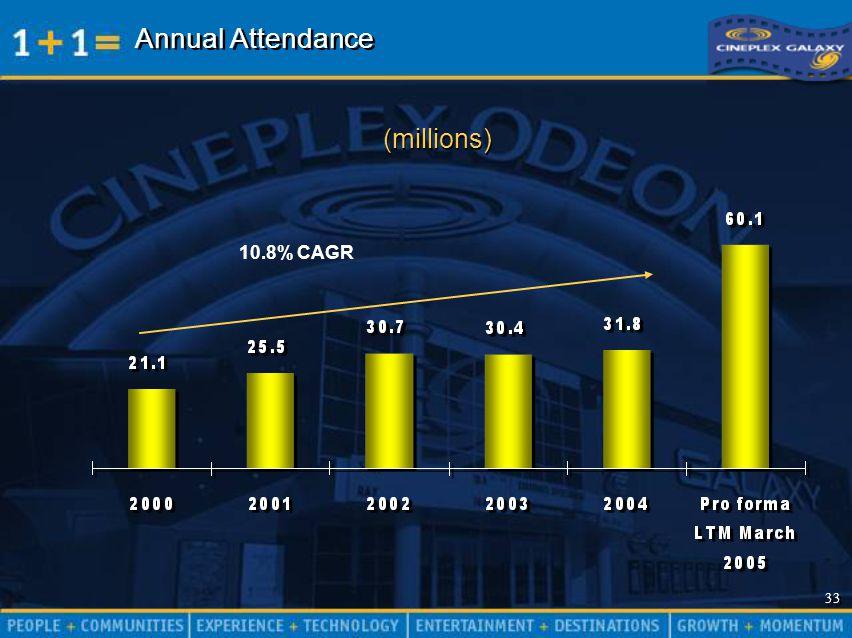 33 Annual Attendance (millions) 10.8% CAGR
