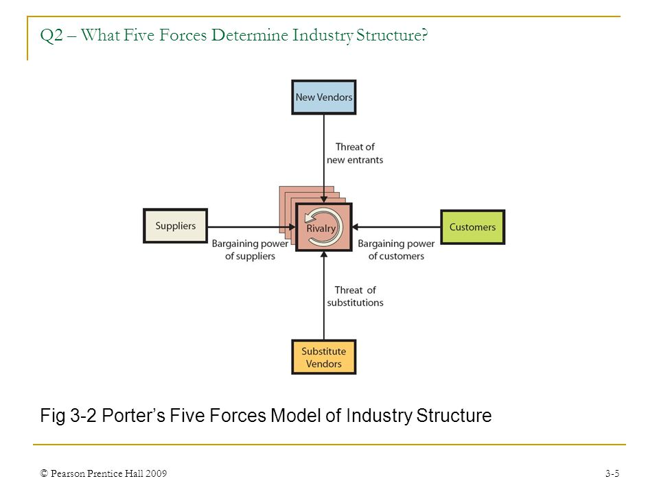 © Pearson Prentice Hall 20093-5 Fig 3-2 Porter's Five Forces Model of Industry Structure Q2 – What Five Forces Determine Industry Structure?