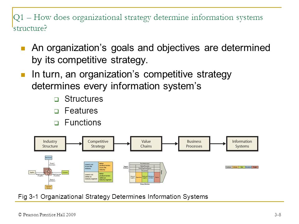 © Pearson Prentice Hall 20093-9 Q1 – How does organizational strategy determine information systems structure.