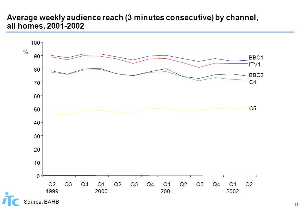 11 Average weekly audience reach (3 minutes consecutive) by channel, all homes, 2001-2002 Source: BARB 0 10 20 30 40 50 60 70 80 90 100 Q2 1999 Q3Q4Q1 2000 Q2Q3Q4Q1 2001 Q2Q3Q4Q1 2002 Q2 BBC1 BBC2 ITV1 C4 C5 %