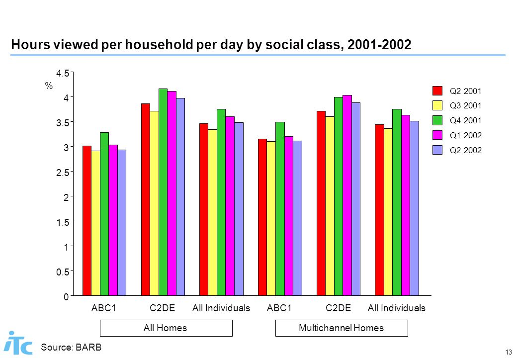 13 Hours viewed per household per day by social class, 2001-2002 Source: BARB Q2 2001 Q3 2001 Q4 2001 Q1 2002 Q2 2002 0 0.5 1 1.5 2 2.5 3 3.5 4 4.5 All Homes ABC1C2DEAll Individuals Multichannel Homes ABC1C2DEAll Individuals %