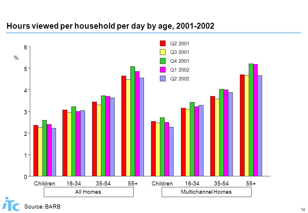 14 Hours viewed per household per day by age, 2001-2002 Source: BARB All Homes 0 1 2 3 4 5 6 Children16-3435-5455+ Multichannel Homes Children16-3435-