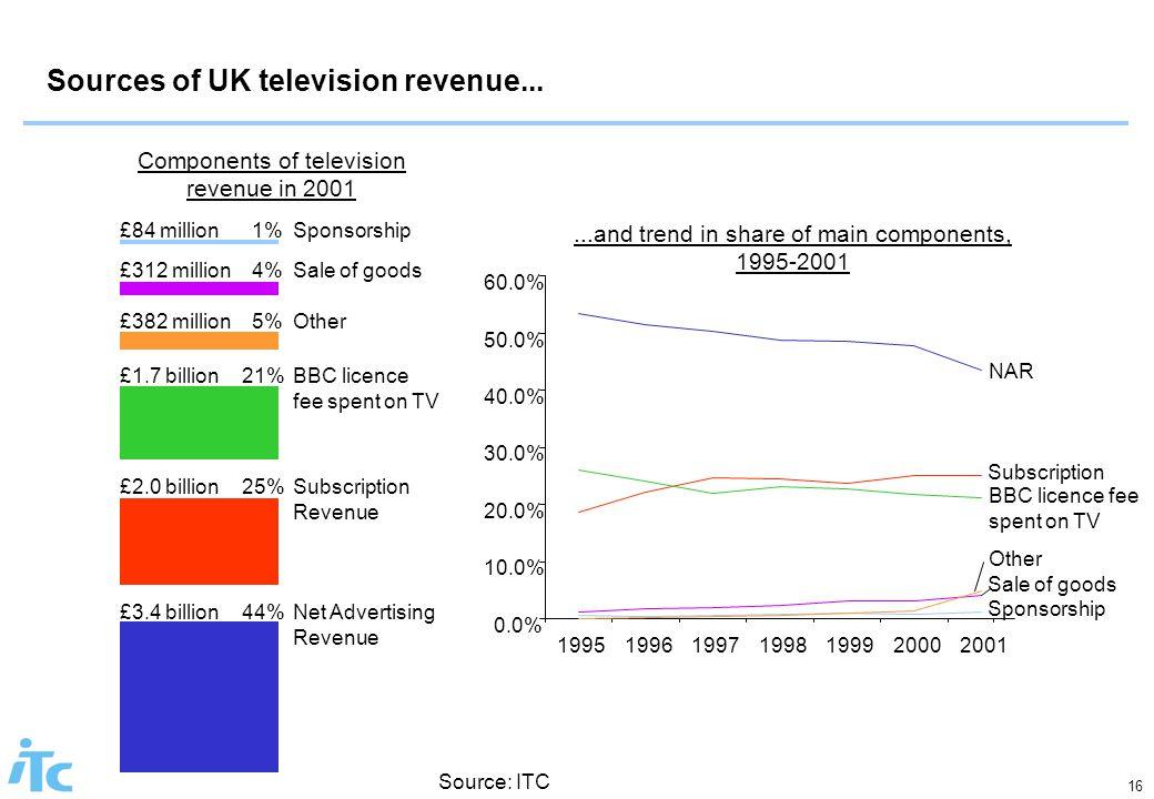 16 Sources of UK television revenue... Source: ITC Components of television revenue in 2001 Net Advertising Revenue 44%£3.4 billion Sponsorship1%£84 m