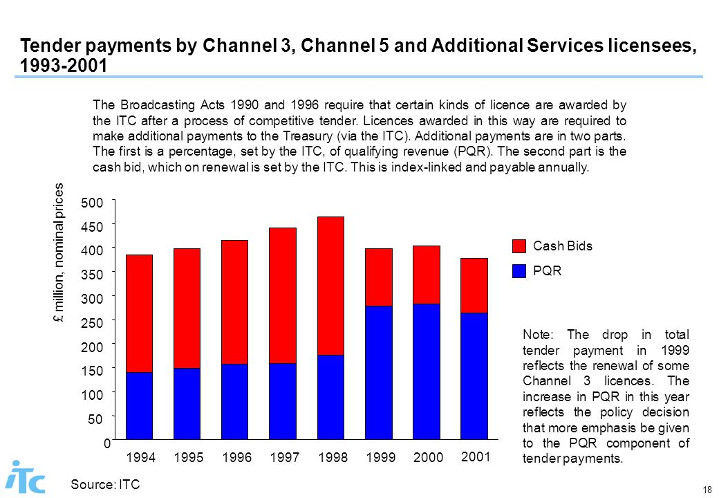 18 PQR Cash Bids Tender payments by Channel 3, Channel 5 and Additional Services licensees, 1993-2001 Note: The drop in total tender payment in 1999 reflects the renewal of some Channel 3 licences.
