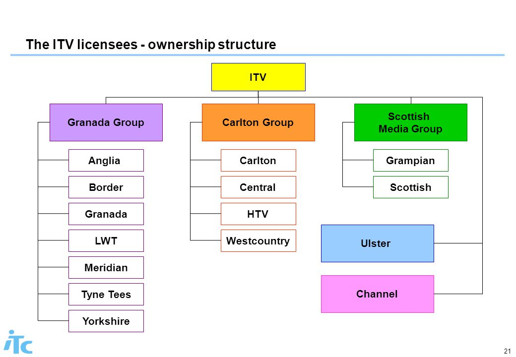 21 The ITV licensees - ownership structure ITV Scottish Media Group Carlton GroupGranada Group Anglia Border Granada LWT Meridian Tyne Tees Yorkshire Central Carlton HTV Grampian Westcountry Scottish Ulster Channel
