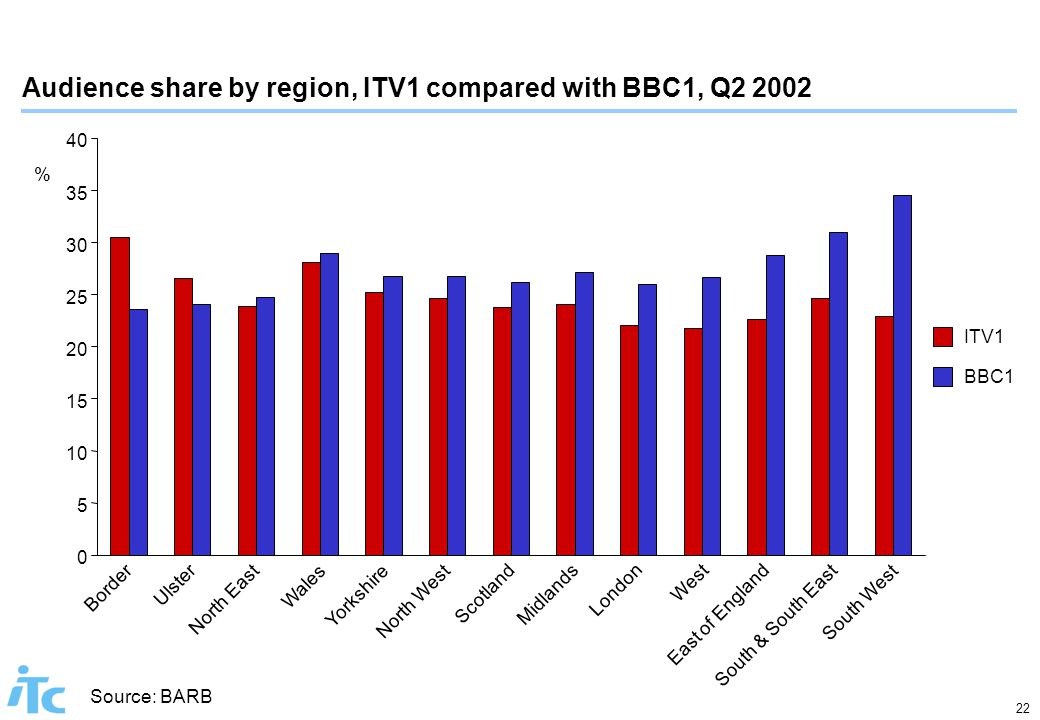 22 Source: BARB Audience share by region, ITV1 compared with BBC1, Q2 2002 ITV1 BBC1 0 5 10 15 20 25 30 35 40 Border Ulster North East Wales Yorkshire North West Scotland Midlands London West East of England South & South East South West %