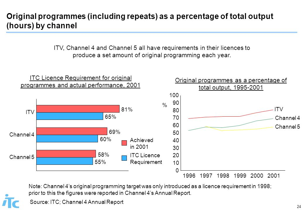24 Original programmes (including repeats) as a percentage of total output (hours) by channel Source: ITC; Channel 4 Annual Report ITV, Channel 4 and