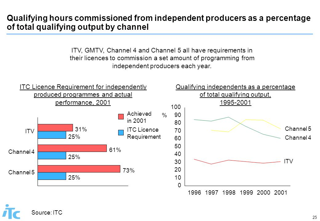 25 Source: ITC ITV, GMTV, Channel 4 and Channel 5 all have requirements in their licences to commission a set amount of programming from independent p