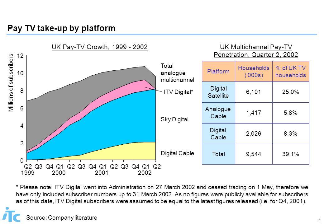 4 Source: Company literature Pay TV take-up by platform UK Multichannel Pay-TV Penetration, Quarter 2, 2002 Platform Households ('000s) % of UK TV hou