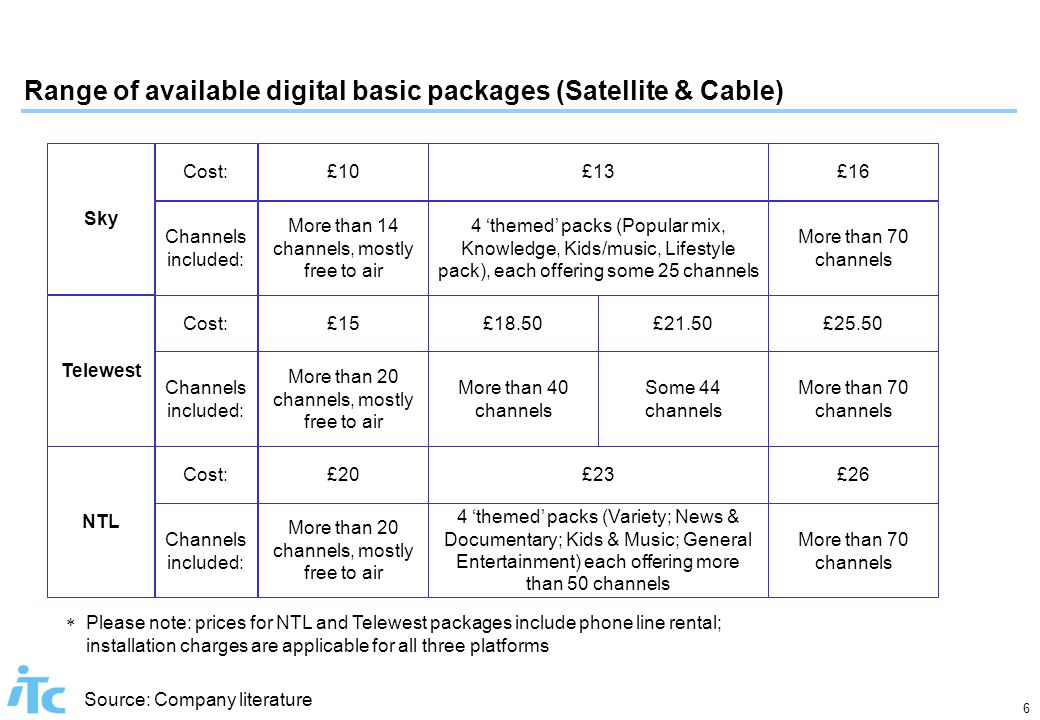 6 Range of available digital basic packages (Satellite & Cable) More than 20 channels, mostly free to air NTL £20 Telewest £15 Sky £10 More than 20 channels, mostly free to air  Please note: prices for NTL and Telewest packages include phone line rental; installation charges are applicable for all three platforms More than 14 channels, mostly free to air Channels included: Cost: Channels included: More than 40 channels £23 £18.50 £13 4 'themed' packs (Variety; News & Documentary; Kids & Music; General Entertainment) each offering more than 50 channels 4 'themed' packs (Popular mix, Knowledge, Kids/music, Lifestyle pack), each offering some 25 channels Some 44 channels £21.50 More than 70 channels £26 £25.50 £16 More than 70 channels Source: Company literature