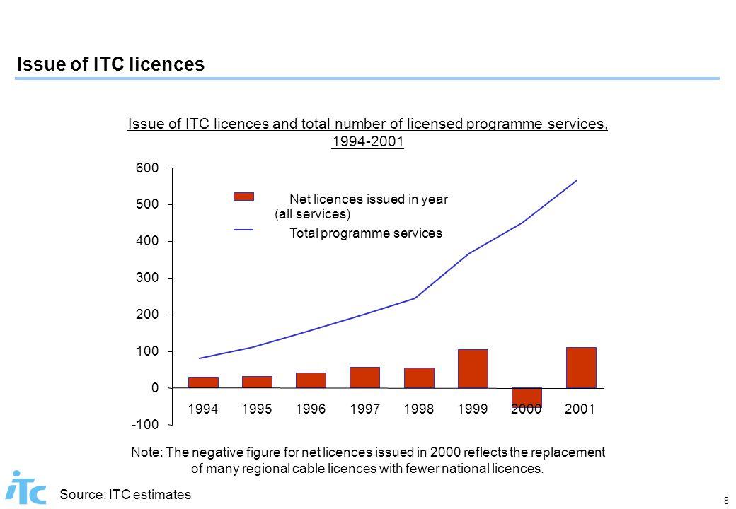 8 Issue of ITC licences Source: ITC estimates Issue of ITC licences and total number of licensed programme services, 1994-2001 -100 0 100 200 300 400