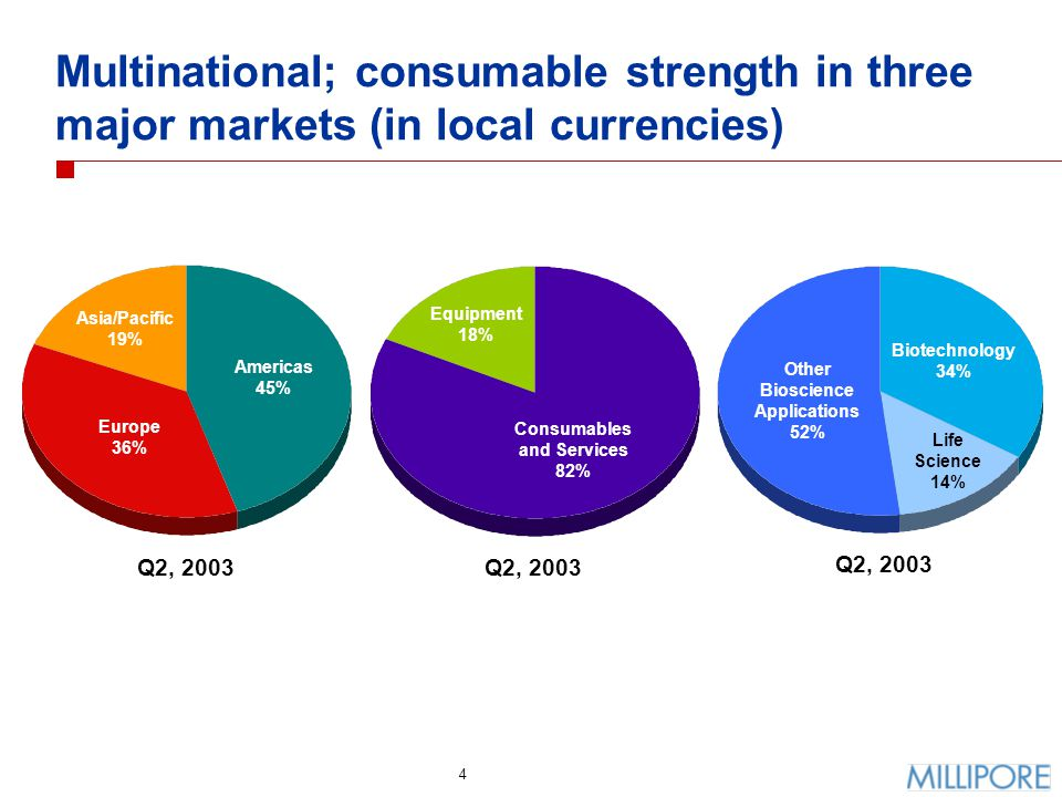 5 Q2 Revenue growth - by geographic region Americas$ 84$ 806%5% Europe766419%(1)% Asia/Pacific363211%5% Total U.S.