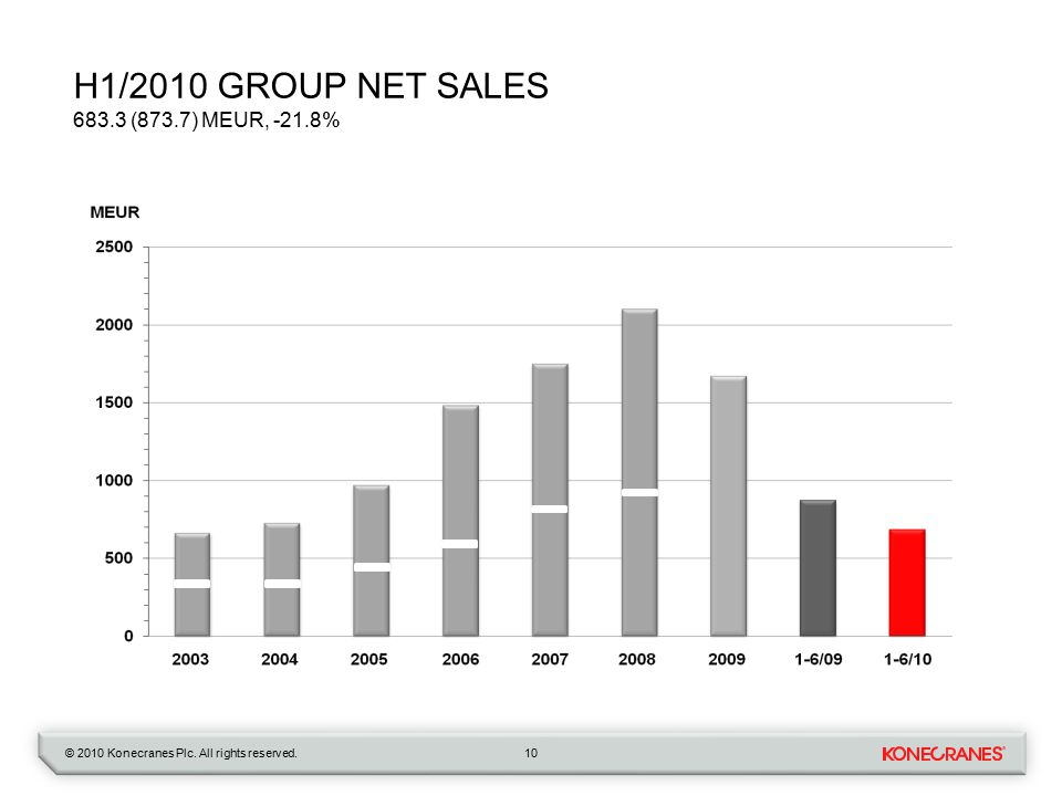© 2010 Konecranes Plc. All rights reserved. H1/2010 GROUP NET SALES 683.3 (873.7) MEUR, -21.8% 10
