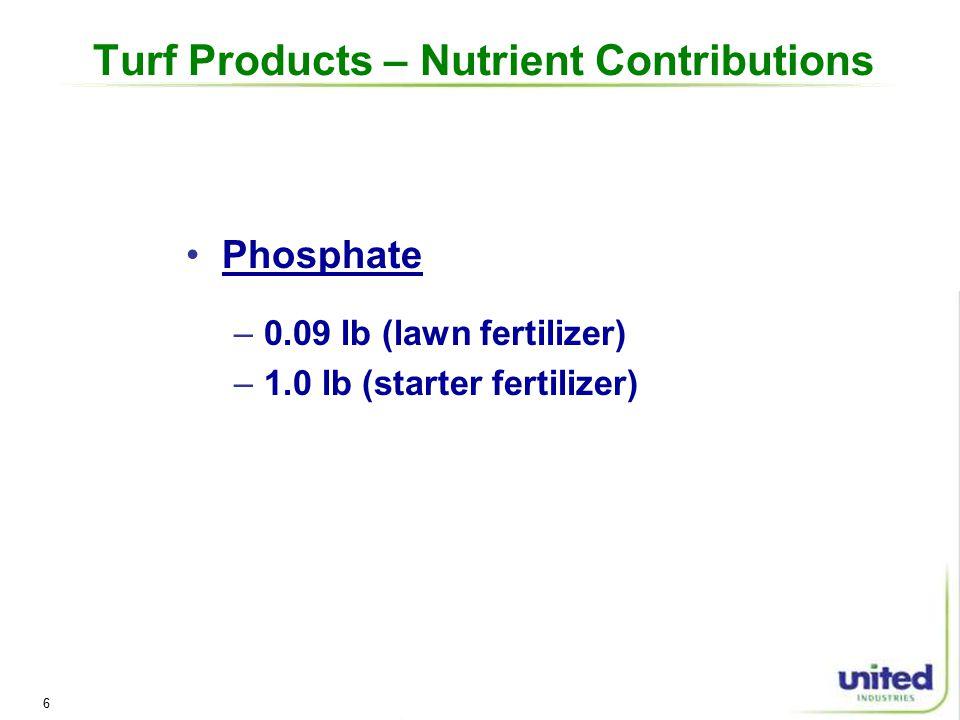 6 Turf Products – Nutrient Contributions Phosphate –0.09 lb (lawn fertilizer) –1.0 lb (starter fertilizer)