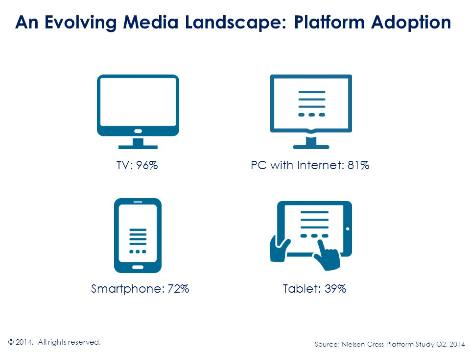 An Evolving Media Landscape: Platform Adoption © 2014.