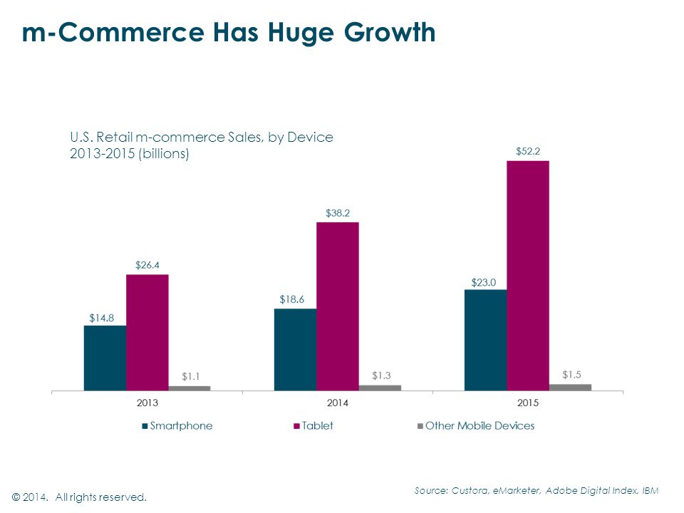 m-Commerce Has Huge Growth © All rights reserved.