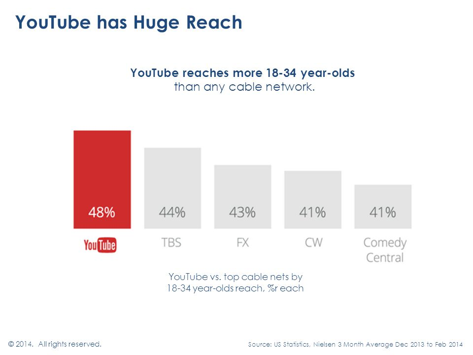 YouTube has Huge Reach © All rights reserved.