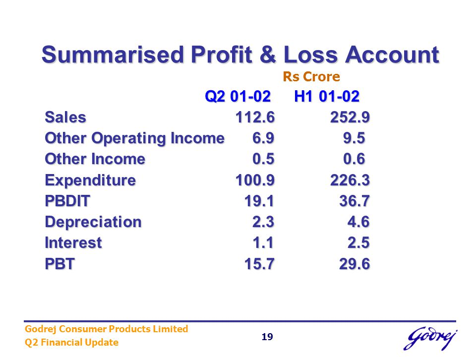 Godrej Consumer Products Limited Q2 Financial Update 19 Summarised Profit & Loss Account Rs Crore Q2 01-02H1 01-02 Q2 01-02 H1 01-02 Sales112.6252.9 Other Operating Income 6.9 9.5 Other Income 0.5 0.6 Expenditure100.9226.3 PBDIT 19.1 36.7 Depreciation 2.3 4.6 Interest 1.1 2.5 PBT 15.7 29.6