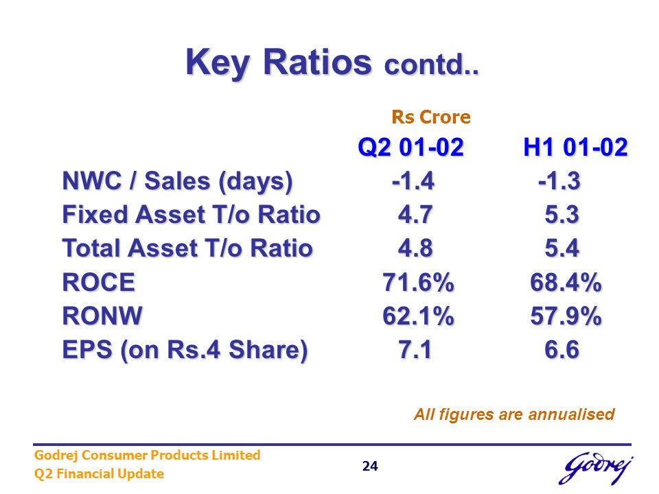 Godrej Consumer Products Limited Q2 Financial Update 24 Key Ratios contd..