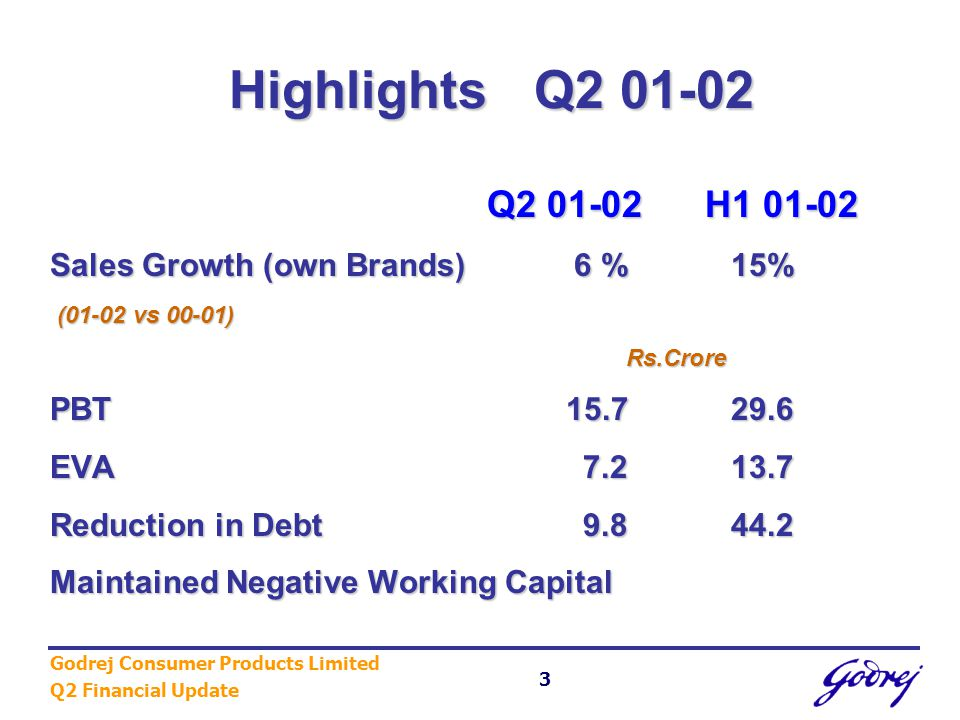 Godrej Consumer Products Limited Q2 Financial Update 4 Interim Dividend Interim Dividend Shares Buy-back Shares Buy-back Announcements