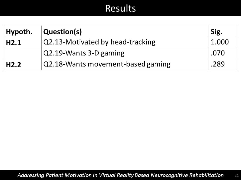 Results Addressing Patient Motivation in Virtual Reality Based Neurocognitive Rehabilitation Hypoth.Question(s)Sig. H2.1 Q2.13-Motivated by head-track