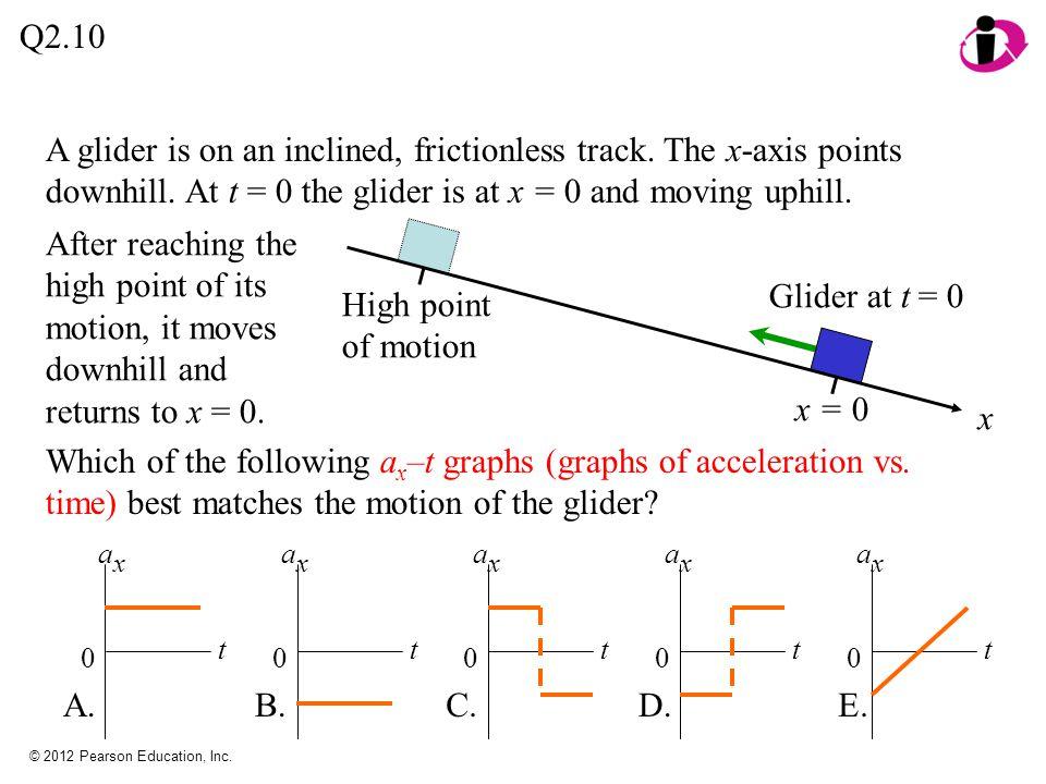© 2012 Pearson Education, Inc. Q2.10 t axax 0 A. t axax 0 B. t axax 0 C. t axax 0 D. t axax E. 0 A glider is on an inclined, frictionless track. The x