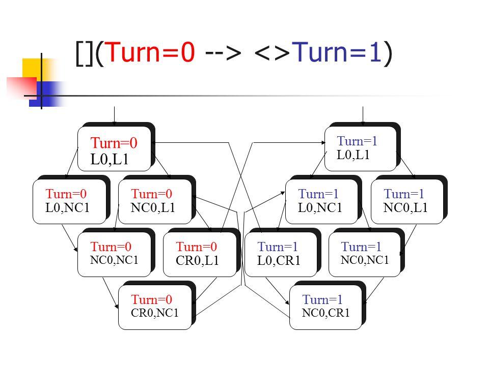 [](Turn=0 --> <>Turn=1) Turn=0 L0,L1 Turn=0 L0,NC1 Turn=0 NC0,L1 Turn=0 CR0,NC1 Turn=0 NC0,NC1 Turn=0 CR0,L1 Turn=1 L0,CR1 Turn=1 NC0,CR1 Turn=1 L0,NC1 Turn=1 NC0,NC1 Turn=1 NC0,L1 Turn=1 L0,L1