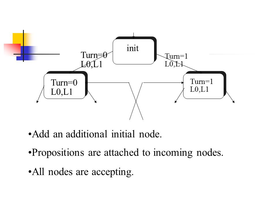 Turn=0 L0,L1 Turn=1 L0,L1 init Add an additional initial node. Propositions are attached to incoming nodes. All nodes are accepting. Turn=1 L0,L1 Turn