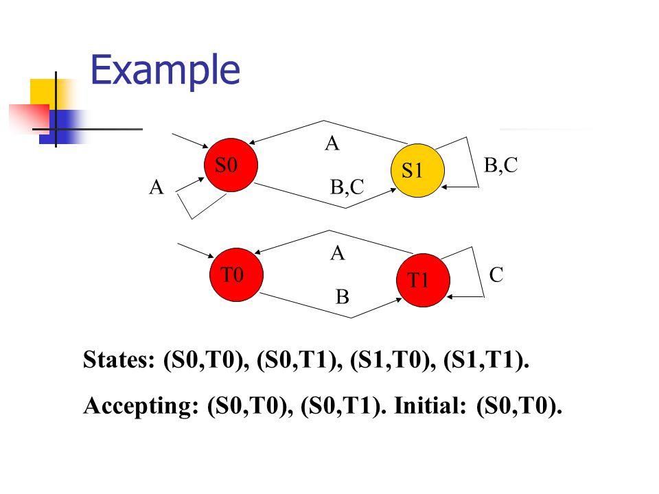 Example A B CT0 T1 A A B,C S0 S1 States: (S0,T0), (S0,T1), (S1,T0), (S1,T1).