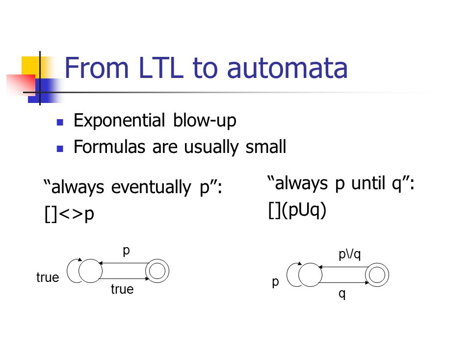 From LTL to automata always eventually p : []<>p always p until q : [](pUq) Exponential blow-up Formulas are usually small p q p\/q p true