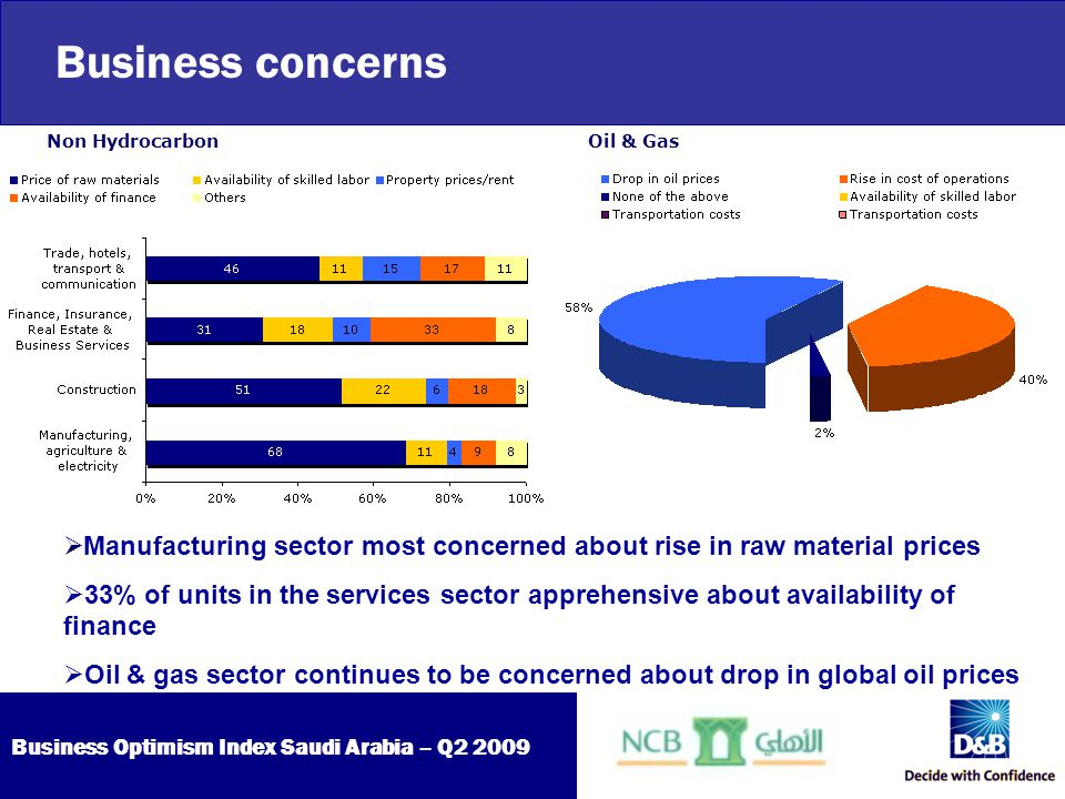 Business Optimism Index Saudi Arabia – Q2 2009  Manufacturing sector most concerned about rise in raw material prices  33% of units in the services