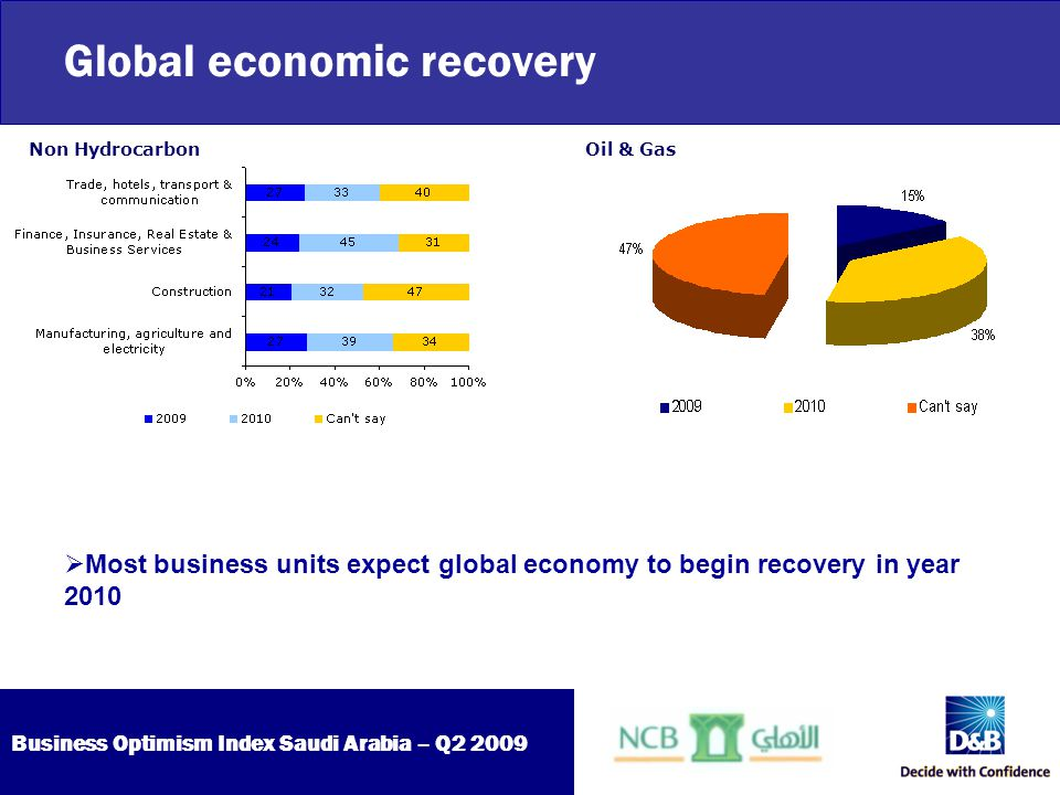 Business Optimism Index Saudi Arabia – Q2 2009 Global economic recovery  Most business units expect global economy to begin recovery in year 2010 Non