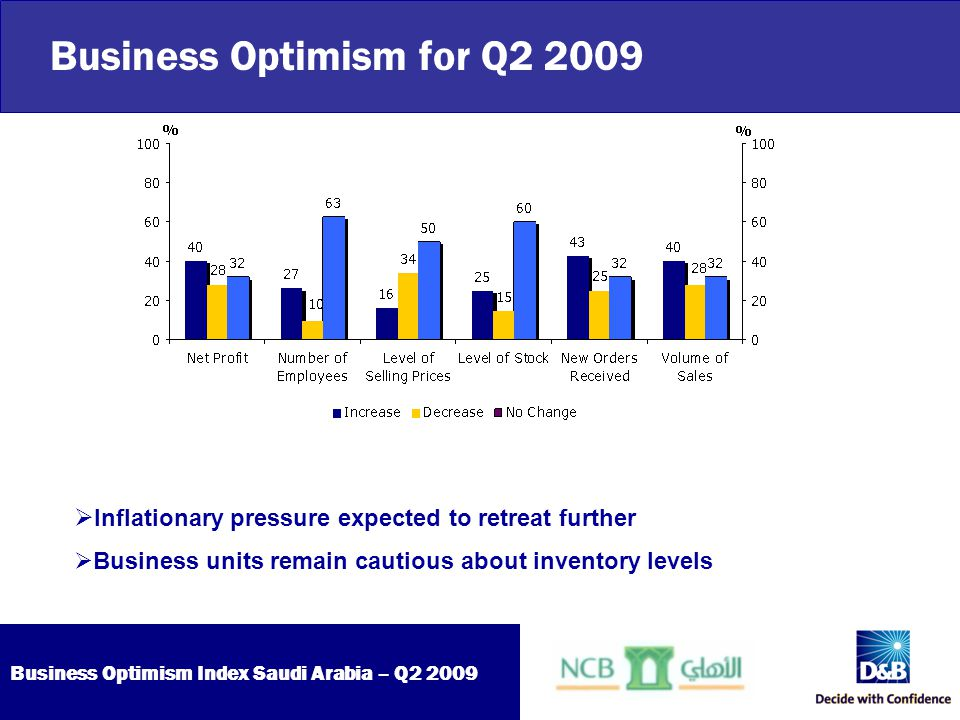 Business Optimism Index Saudi Arabia – Q2 2009 Business Optimism for Q2 2009  Inflationary pressure expected to retreat further  Business units rema
