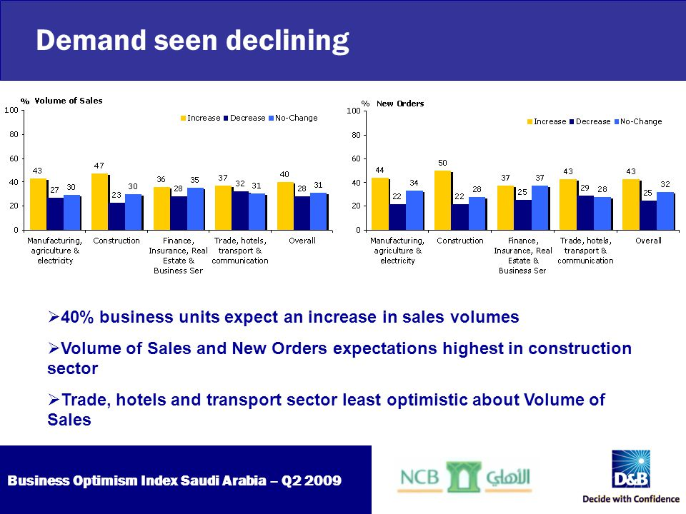 Business Optimism Index Saudi Arabia – Q2 2009 Demand seen declining  40% business units expect an increase in sales volumes  Volume of Sales and Ne