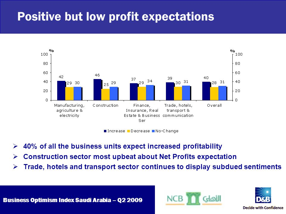 Business Optimism Index Saudi Arabia – Q2 2009 New employment plans on hold  Two thirds of the business units hold new hiring plans  60% of the business units expect no change in inventory levels  Construction sector most optimistic about increasing employee count