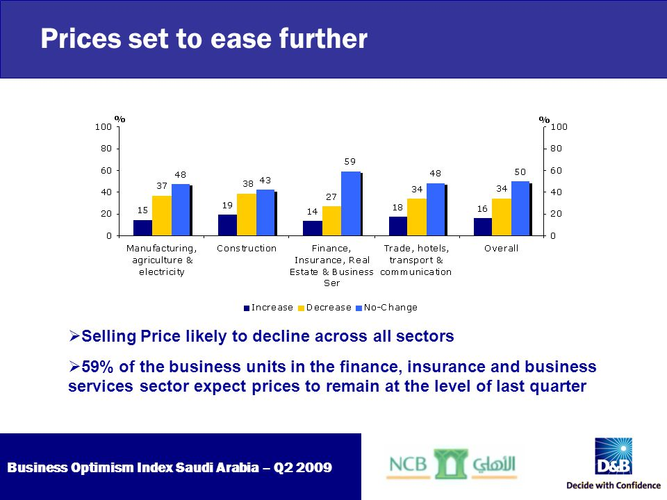 Business Optimism Index Saudi Arabia – Q2 2009 Prices set to ease further  Selling Price likely to decline across all sectors  59% of the business u