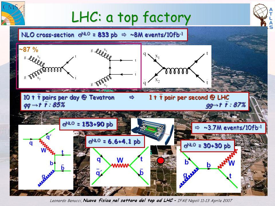 1 Leonardo Benucci, Nuova fisica nel settore del top ad LHC – IFAE Napoli 11-13 Aprile 2007 LHC: a top factory LHC CMS ATLAS ~87 % 10 t  t pairs per day @ Tevatron  1 t  t pair per second @ LHC qq → t  t : 85% gg → t  t : 87% NLO cross-section  NLO = 833 pb  ~8M events/10fb -1  ~3.7M events/10fb -1  NLO = 153+90 pb  NLO = 6.6+4.1 pb  NLO = 30+30 pb