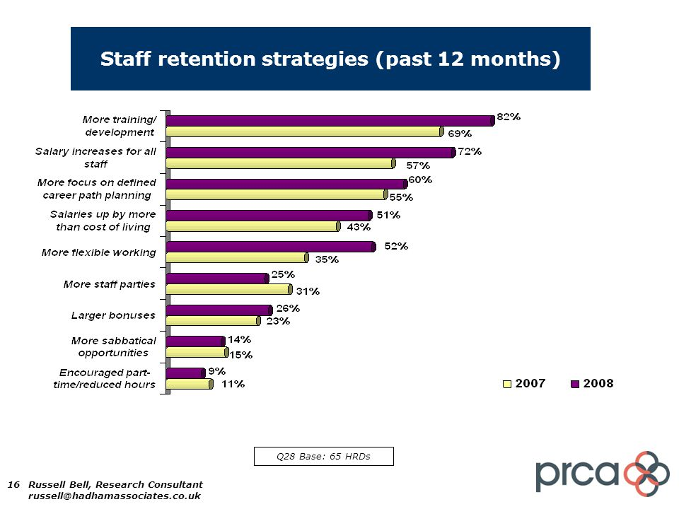 16 Staff retention strategies (past 12 months) Q28 Base: 65 HRDs Russell Bell, Research Consultant russell@hadhamassociates.co.uk