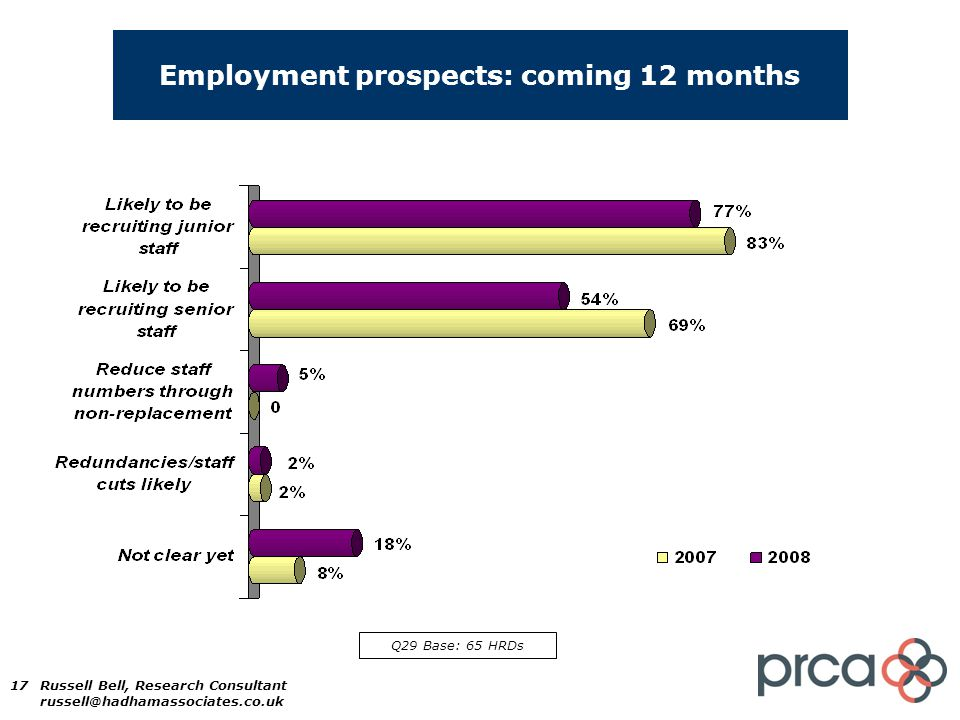 17 Employment prospects: coming 12 months Q29 Base: 65 HRDs Russell Bell, Research Consultant russell@hadhamassociates.co.uk