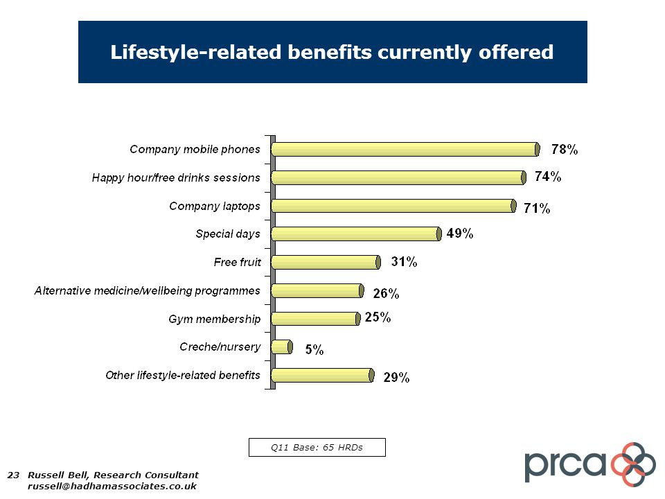 23 Lifestyle-related benefits currently offered Q11 Base: 65 HRDs Russell Bell, Research Consultant russell@hadhamassociates.co.uk