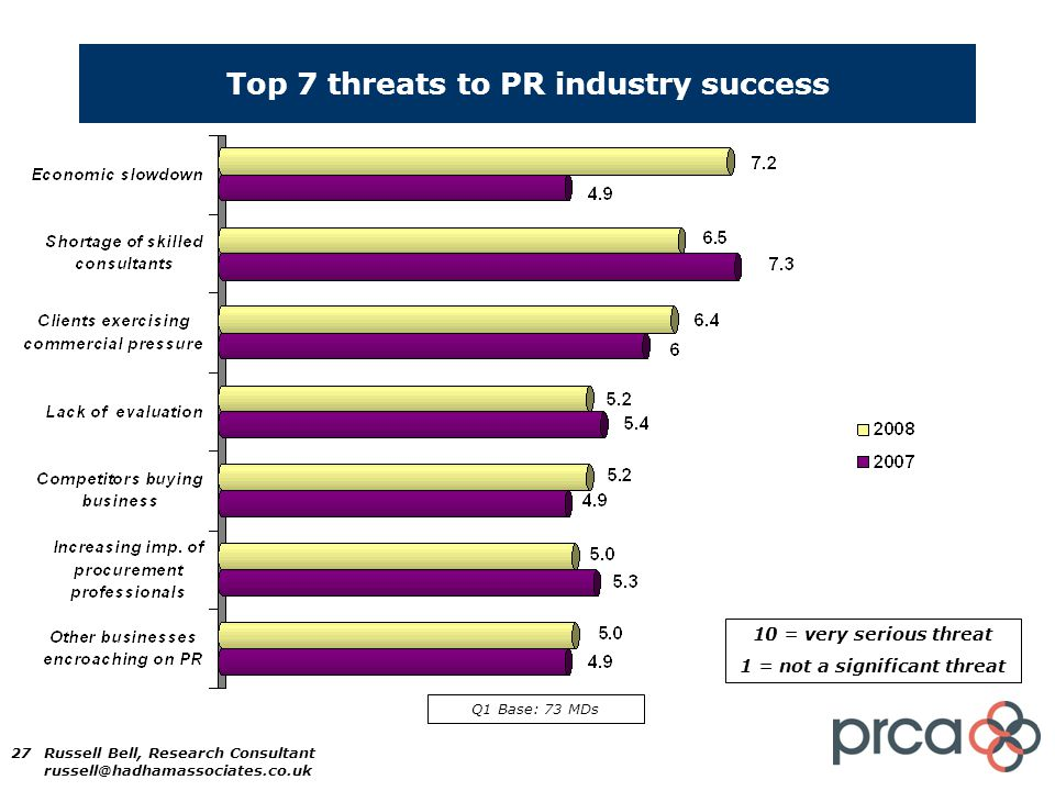 27 Top 7 threats to PR industry success 10 = very serious threat 1 = not a significant threat Q1 Base: 73 MDs Russell Bell, Research Consultant russell@hadhamassociates.co.uk