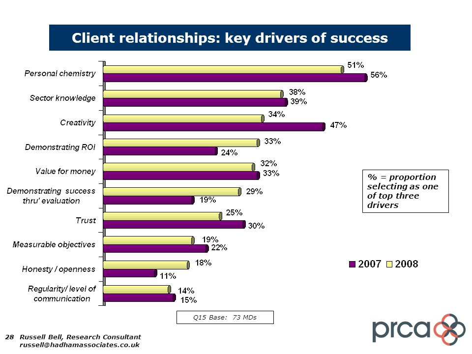 28 Client relationships: key drivers of success % = proportion selecting as one of top three drivers Q15 Base: 73 MDs Russell Bell, Research Consultant russell@hadhamassociates.co.uk