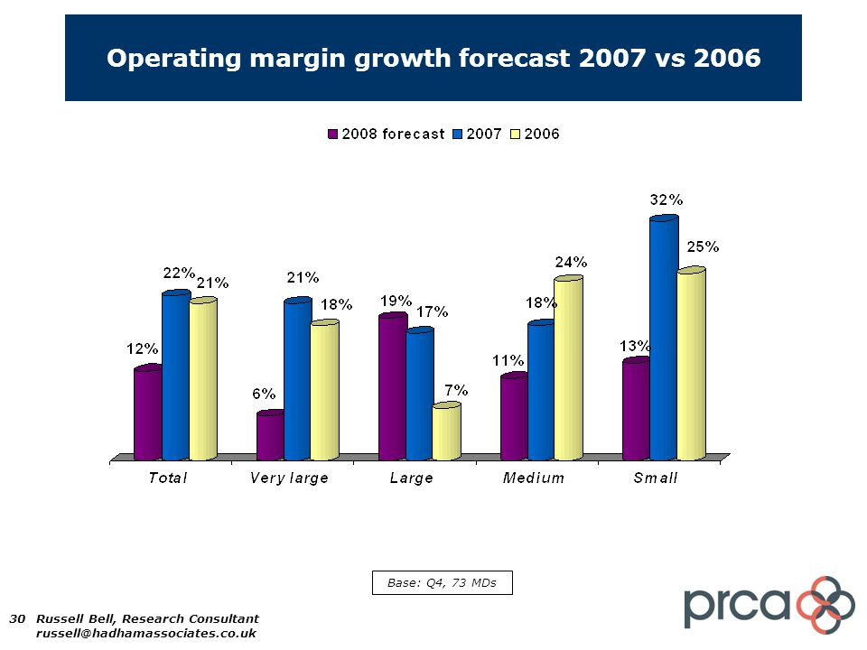 30 Operating margin growth forecast 2007 vs 2006 Base: Q4, 73 MDs Russell Bell, Research Consultant russell@hadhamassociates.co.uk