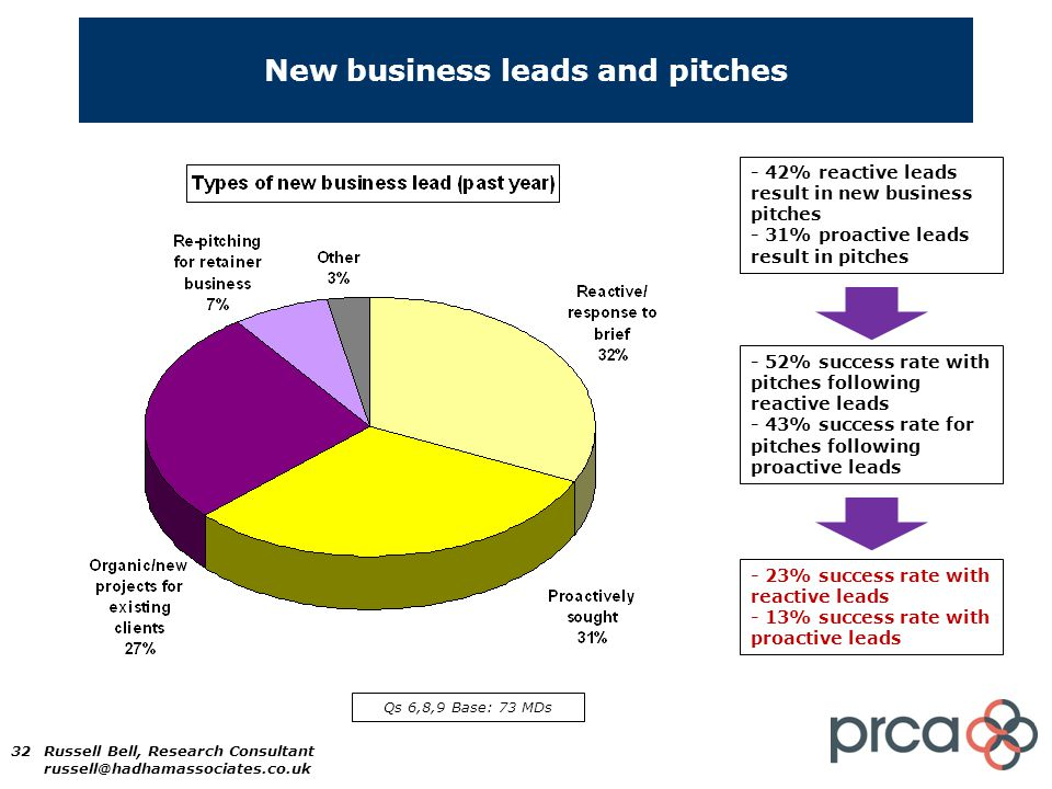 32 New business leads and pitches - 42% reactive leads result in new business pitches - 31% proactive leads result in pitches - 52% success rate with pitches following reactive leads - 43% success rate for pitches following proactive leads Qs 6,8,9 Base: 73 MDs Russell Bell, Research Consultant russell@hadhamassociates.co.uk - 23% success rate with reactive leads - 13% success rate with proactive leads