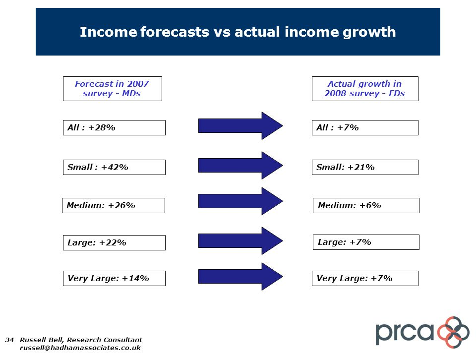 34 Income forecasts vs actual income growth Forecast in 2007 survey - MDs Actual growth in 2008 survey - FDs All : +28%All : +7% Small : +42% Medium: +26% Large: +22% Very Large: +14% Small: +21% Medium: +6% Large: +7% Very Large: +7% Russell Bell, Research Consultant russell@hadhamassociates.co.uk