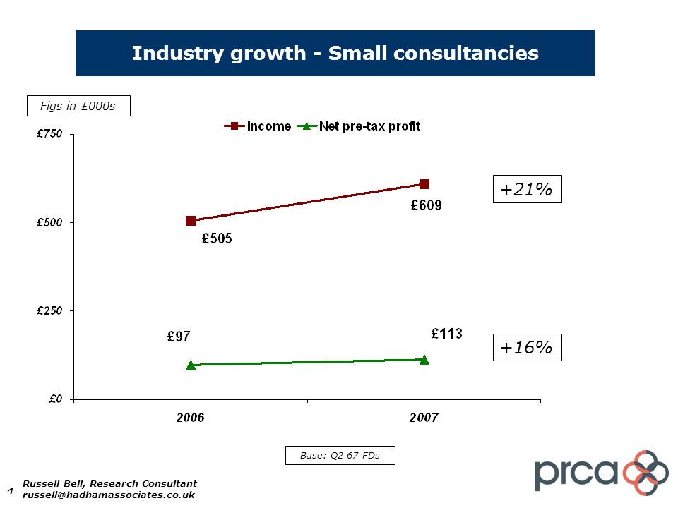 4 Industry growth - Small consultancies +21% Figs in £000s Base: Q2 67 FDs +16% Russell Bell, Research Consultant russell@hadhamassociates.co.uk