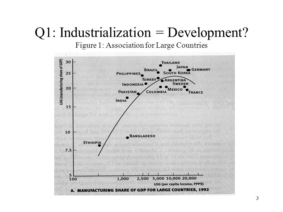 2 Key Questions: Q1: Industrialization = Development.